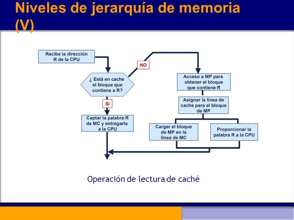 Niveles de jerarquía de memoria (V) Operación de lectura de caché
