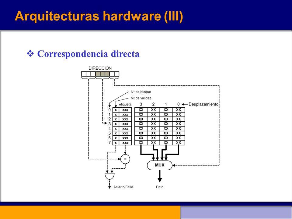 Arquitecturas hardware (III) Correspondencia directa