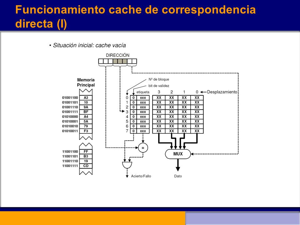 Funcionamiento cache de correspondencia directa (I)