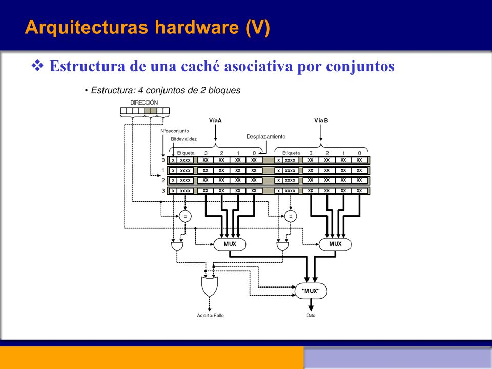 Arquitecturas hardware (V) Estructura de una caché asociativa por conjuntos