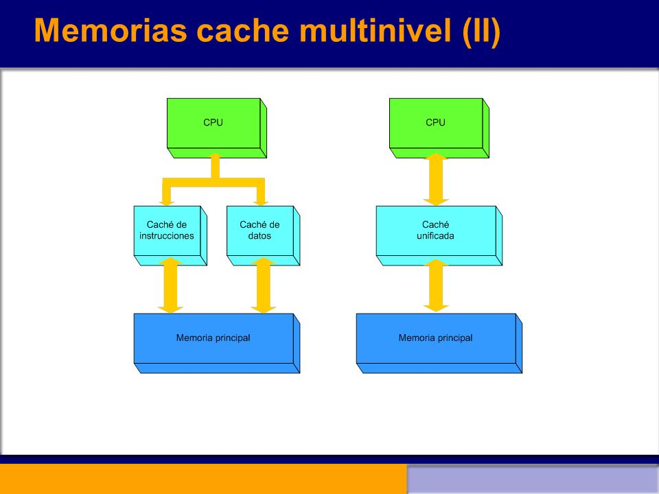 Memorias cache multinivel (II)