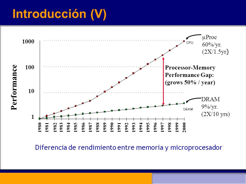 Memorias cache multinivel (I) Se añade un segundo nivel de caché fuera del chip (L2) con un tiempo de acceso menor que el de la memoria principal.