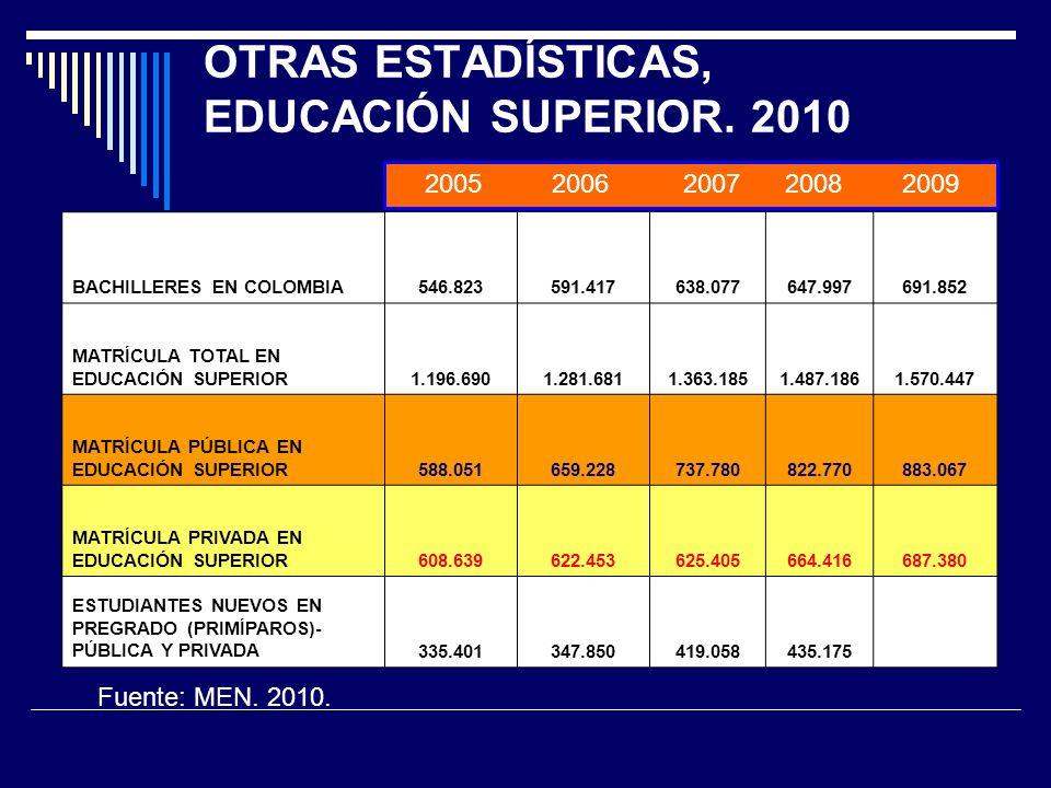 OTRAS ESTADÍSTICAS, EDUCACIÓN SUPERIOR.