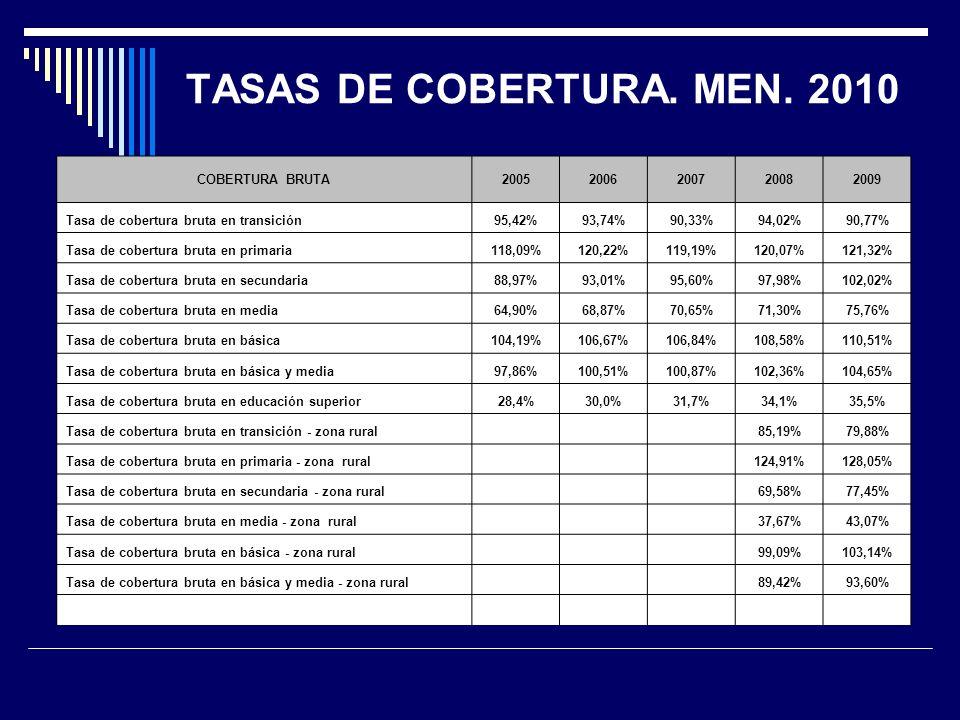 TASAS DE COBERTURA. MEN.