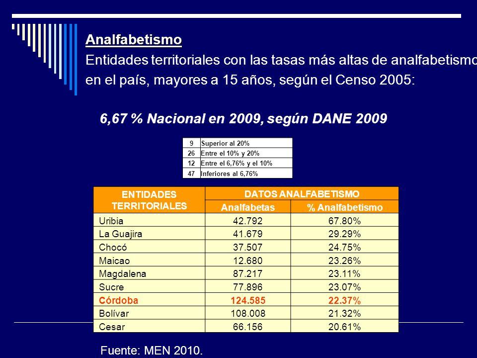 Analfabetismo Entidades territoriales con las tasas más altas de analfabetismo en el país, mayores a 15 años, según el Censo 2005: 6,67 % Nacional en 2009, según DANE 2009 9Superior al 20% 26Entre el 10% y 20% 12Entre el 6,76% y el 10% 47Inferiores al 6,76% ENTIDADES TERRITORIALES DATOS ANALFABETISMO Analfabetas% Analfabetismo Uribia42.79267.80% La Guajira41.67929.29% Chocó37.50724.75% Maicao12.68023.26% Magdalena87.21723.11% Sucre77.89623.07% Córdoba124.58522.37% Bolívar108.00821.32% Cesar66.15620.61% Fuente: MEN 2010.