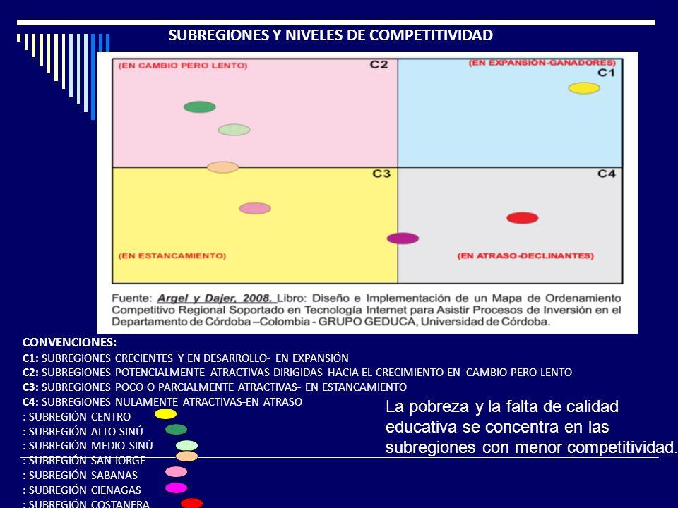 CONVENCIONES: C1: SUBREGIONES CRECIENTES Y EN DESARROLLO- EN EXPANSIÓN C2: SUBREGIONES POTENCIALMENTE ATRACTIVAS DIRIGIDAS HACIA EL CRECIMIENTO-EN CAMBIO PERO LENTO C3: SUBREGIONES POCO O PARCIALMENTE ATRACTIVAS- EN ESTANCAMIENTO C4: SUBREGIONES NULAMENTE ATRACTIVAS-EN ATRASO : SUBREGIÓN CENTRO : SUBREGIÓN ALTO SINÚ : SUBREGIÓN MEDIO SINÚ : SUBREGIÓN SAN JORGE : SUBREGIÓN SABANAS : SUBREGIÓN CIENAGAS : SUBREGIÓN COSTANERA SUBREGIONES Y NIVELES DE COMPETITIVIDAD La pobreza y la falta de calidad educativa se concentra en las subregiones con menor competitividad.