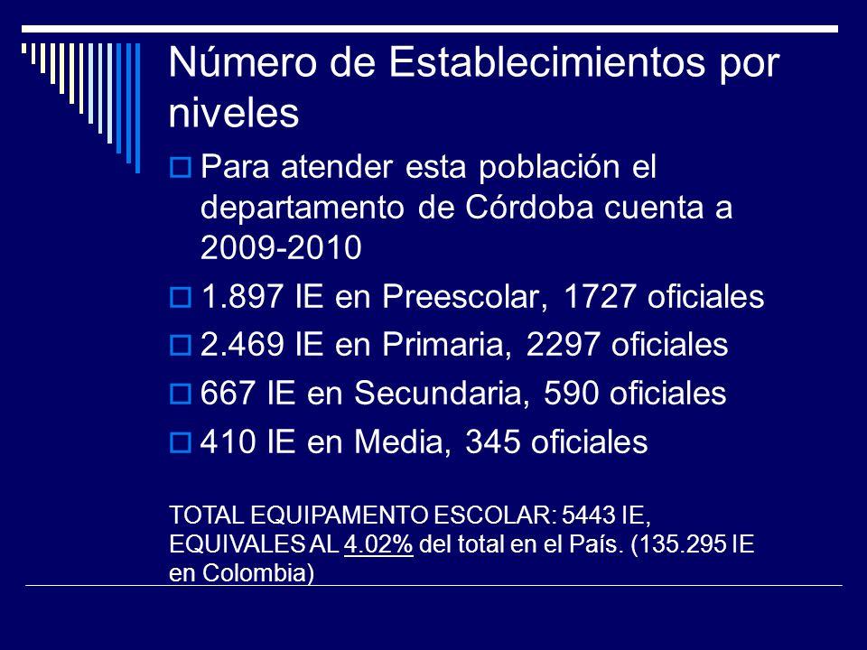 Número de Establecimientos por niveles Para atender esta población el departamento de Córdoba cuenta a 2009-2010 1.897 IE en Preescolar, 1727 oficiales 2.469 IE en Primaria, 2297 oficiales 667 IE en Secundaria, 590 oficiales 410 IE en Media, 345 oficiales TOTAL EQUIPAMENTO ESCOLAR: 5443 IE, EQUIVALES AL 4.02% del total en el País.