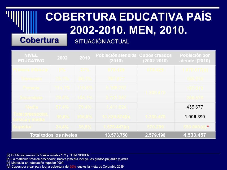 POBREZA POR MUNICIPIOS. CENSO 2005. Fuente: DANE. 2010. PROMEDIO POBREZA EN SUBREGIÓN: 63%