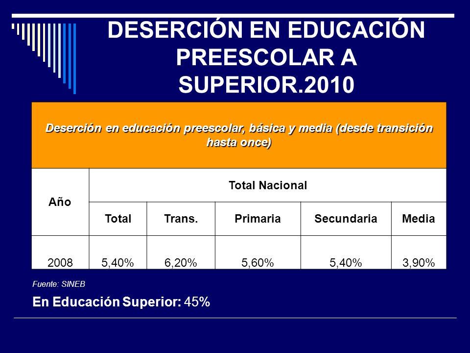 DESERCIÓN EN EDUCACIÓN PREESCOLAR A SUPERIOR.2010 Deserción en educación preescolar, básica y media (desde transición hasta once) Año Total Nacional TotalTrans.PrimariaSecundariaMedia 20085,40%6,20%5,60%5,40%3,90% Fuente: SINEB En Educación Superior: 45%