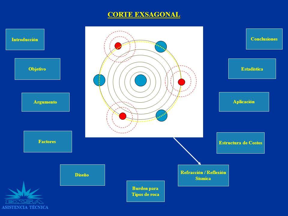 Introducción Argumento Factores Diseño Refracción / Reflexión Sísmica Burden para Tipos de roca Objetivo Estructura de Costos Aplicación Conclusiones
