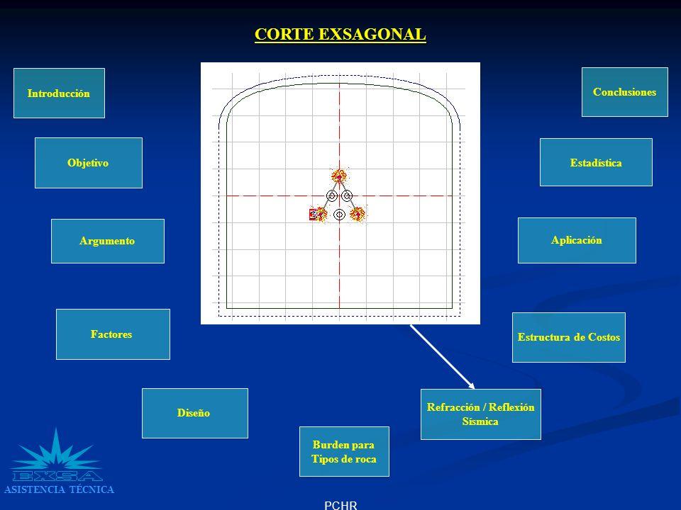 PCHR Introducción Argumento Factores Diseño Refracción / Reflexión Sísmica Burden para Tipos de roca Objetivo Estructura de Costos Aplicación Conclusi