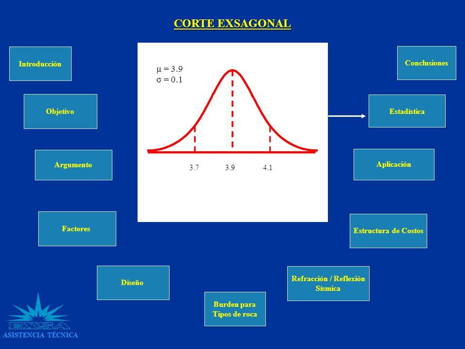 Introducción Argumento Factores Diseño Burden para Tipos de roca Objetivo Estructura de Costos Aplicación Conclusiones Estadística CORTE EXSAGONAL ASI