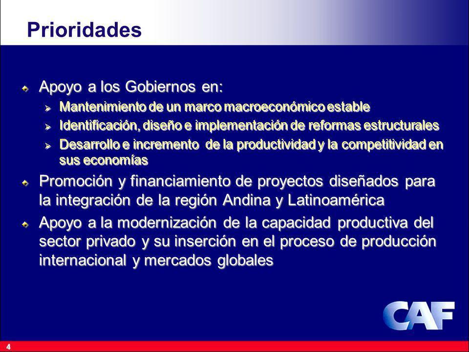 4Prioridades Apoyo a los Gobiernos en: Mantenimiento de un marco macroeconómico estable Mantenimiento de un marco macroeconómico estable Identificación, diseño e implementación de reformas estructurales Identificación, diseño e implementación de reformas estructurales Desarrollo e incremento de la productividad y la competitividad en sus economías Desarrollo e incremento de la productividad y la competitividad en sus economías Promoción y financiamiento de proyectos diseñados para la integración de la región Andina y Latinoamérica Apoyo a la modernización de la capacidad productiva del sector privado y su inserción en el proceso de producción internacional y mercados globales