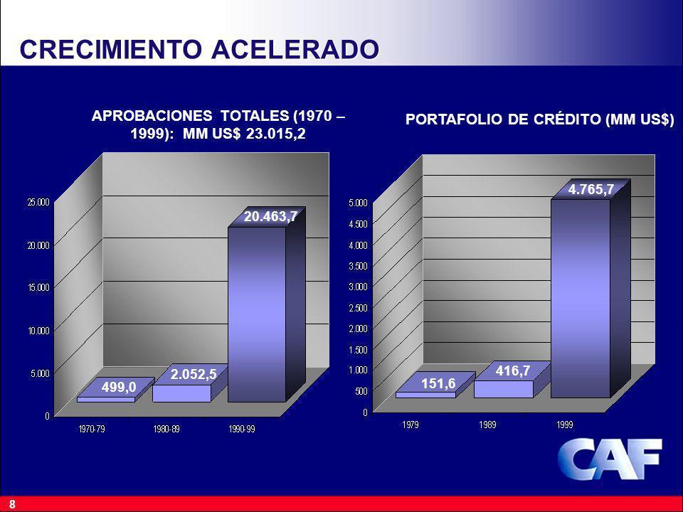 8 CRECIMIENTO ACELERADO APROBACIONES TOTALES (1970 – 1999): MM US$ 23.015,2 499,0 2.052,5 20.463,7 PORTAFOLIO DE CRÉDITO (MM US$) 151,6 416,7 4.765,7