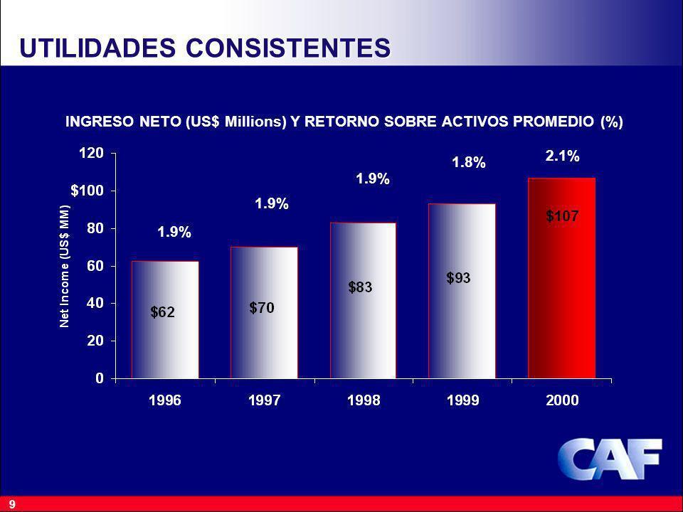 9 UTILIDADES CONSISTENTES INGRESO NETO (US$ Millions) Y RETORNO SOBRE ACTIVOS PROMEDIO (%) 1.8% 1.9% 2.1%