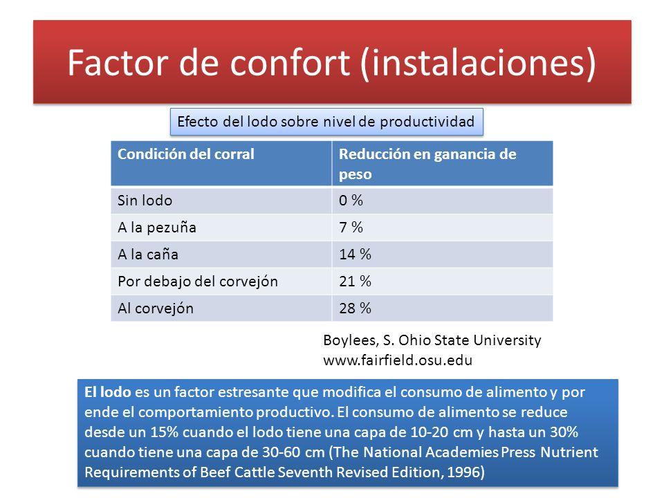 Factor de confort (instalaciones) Boylees, S. Ohio State University www.fairfield.osu.edu Condición del corralReducción en ganancia de peso Sin lodo0