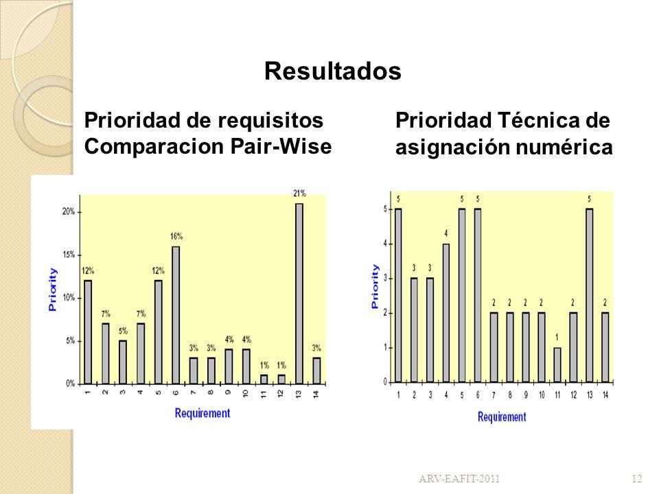 Resultados Prioridad de requisitos Comparacion Pair-Wise Prioridad Técnica de asignación numérica 12ARV-EAFIT-2011