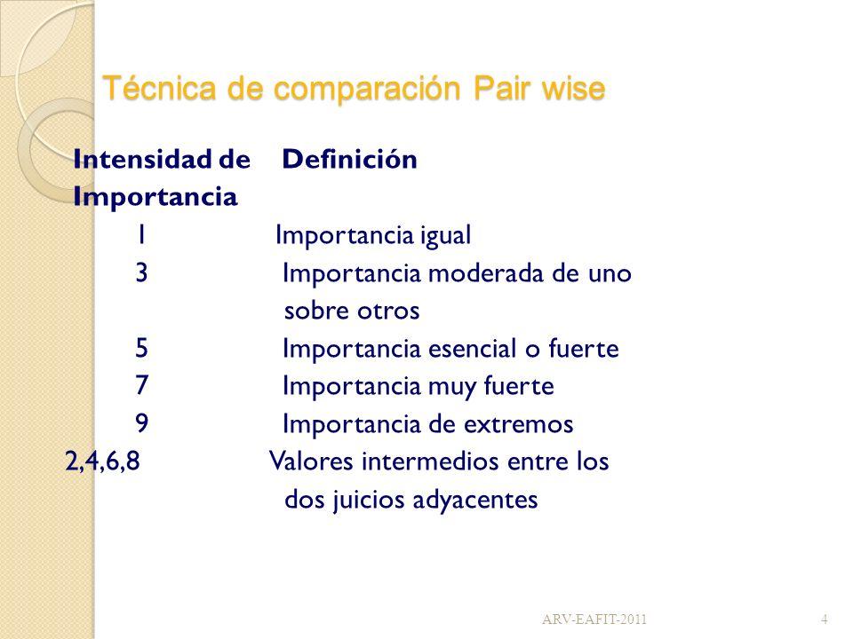 Técnica de comparación Pair wise La técnica se aplica así: Elaborar una matriz de n filas por n columnas En la diagonal principal de la matriz se colocan valores de 1 En la intersección de la fila i con la columna j, se coloca el valor obtenido en la comparación del par de requisitos En la posición transpuesta ( j, i ) se coloca el valor reciproco (el reciproco de 5 es 1/5) 5ARV-EAFIT-2011