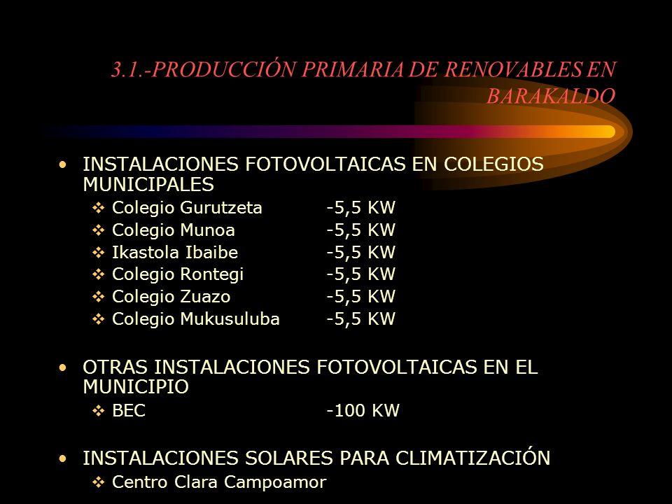 3.1.-PRODUCCIÓN PRIMARIA DE RENOVABLES EN BARAKALDO INSTALACIONES FOTOVOLTAICAS EN COLEGIOS MUNICIPALES Colegio Gurutzeta-5,5 KW Colegio Munoa -5,5 KW
