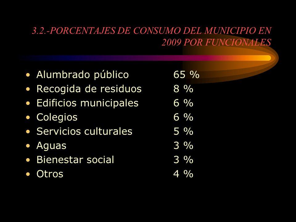 3.2.-PORCENTAJES DE CONSUMO DEL MUNICIPIO EN 2009 POR FUNCIONALES Alumbrado público65 % Recogida de residuos8 % Edificios municipales6 % Colegios6 % S