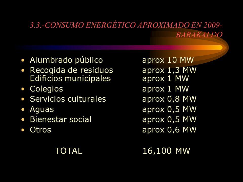 3.3.-CONSUMO ENERGÉTICO APROXIMADO EN 2009- BARAKALDO Alumbrado públicoaprox 10 MW Recogida de residuosaprox 1,3 MW Edificios municipalesaprox 1 MW Co