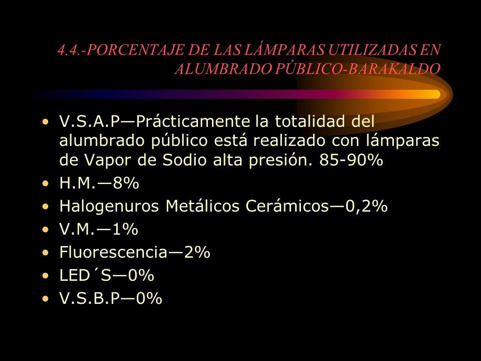 V.S.A.PPrácticamente la totalidad del alumbrado público está realizado con lámparas de Vapor de Sodio alta presión. 85-90% H.M.8% Halogenuros Metálico