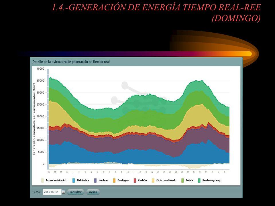 1.4.-GENERACIÓN DE ENERGÍA TIEMPO REAL-REE (DOMINGO)