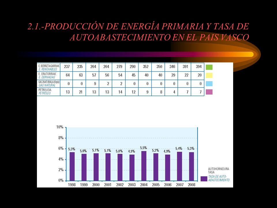 2.1.-PRODUCCIÓN DE ENERGÍA PRIMARIA Y TASA DE AUTOABASTECIMIENTO EN EL PAIS VASCO