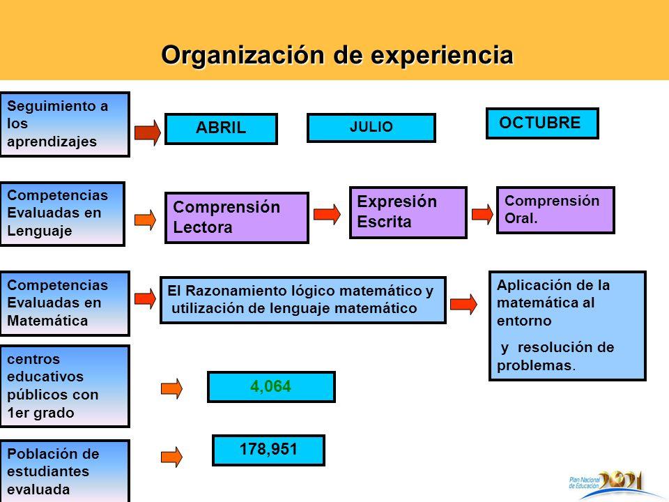 Organización de experiencia Organización de experiencia Competencias Evaluadas en Lenguaje Comprensión Lectora Expresión Escrita Comprensión Oral. Com