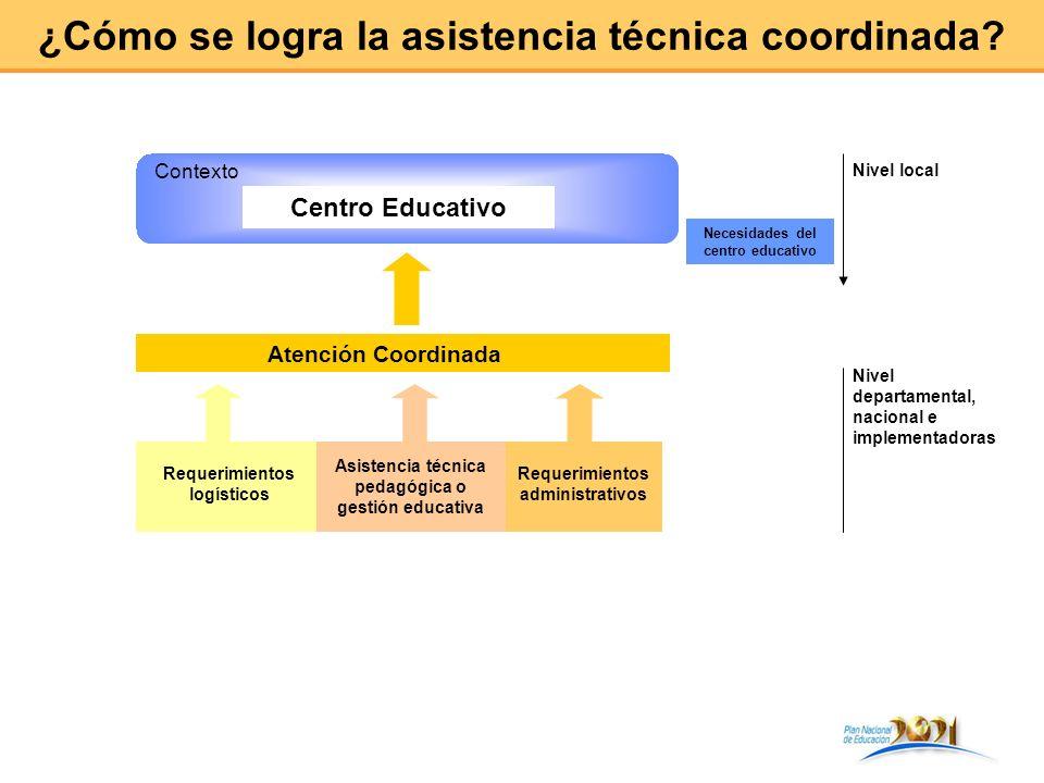 ¿Cómo se logra la asistencia técnica coordinada? Atención Coordinada Centro Educativo Contexto Necesidades del centro educativo Nivel local Requerimie