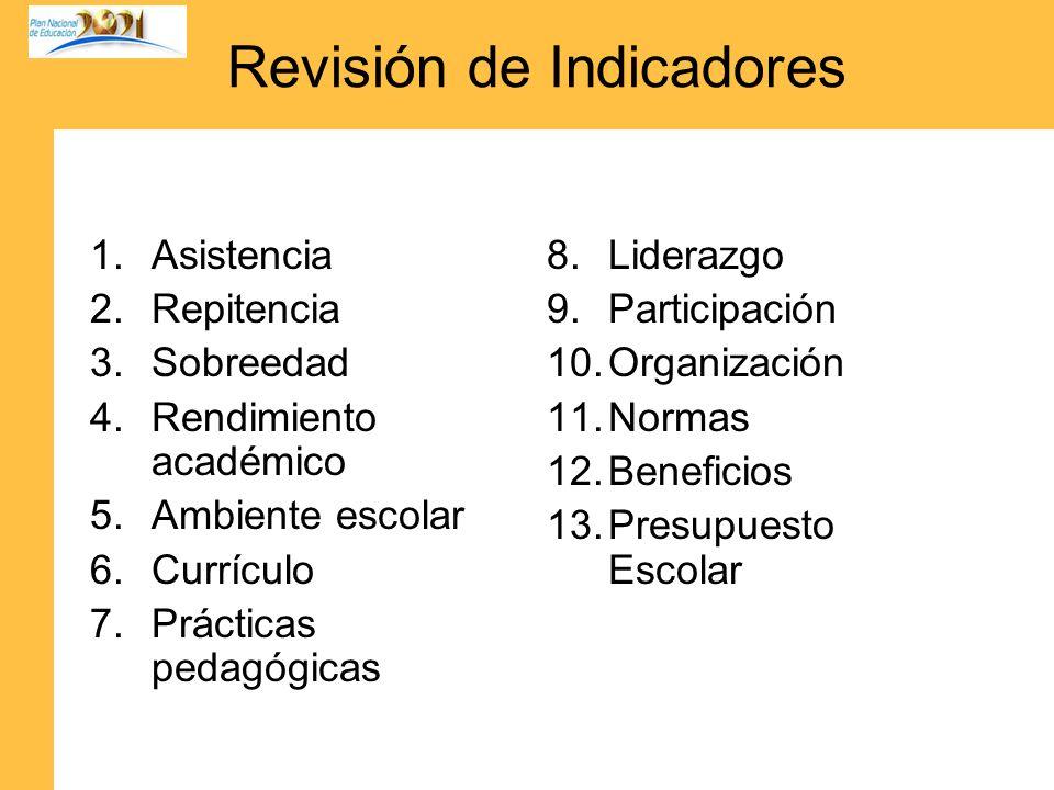 Revisión de Indicadores 1.Asistencia 2.Repitencia 3.Sobreedad 4.Rendimiento académico 5.Ambiente escolar 6.Currículo 7.Prácticas pedagógicas 8.Lideraz