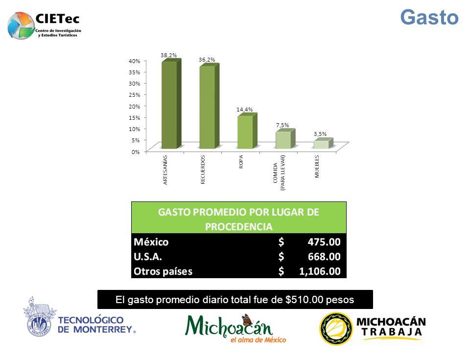 Gasto El gasto promedio diario total fue de $510.00 pesos