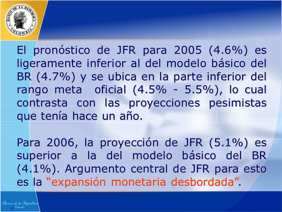 11 El pronóstico de JFR para 2005 (4.6%) es ligeramente inferior al del modelo básico del BR (4.7%) y se ubica en la parte inferior del rango meta oficial (4.5% - 5.5%), lo cual contrasta con las proyecciones pesimistas que tenía hace un año.