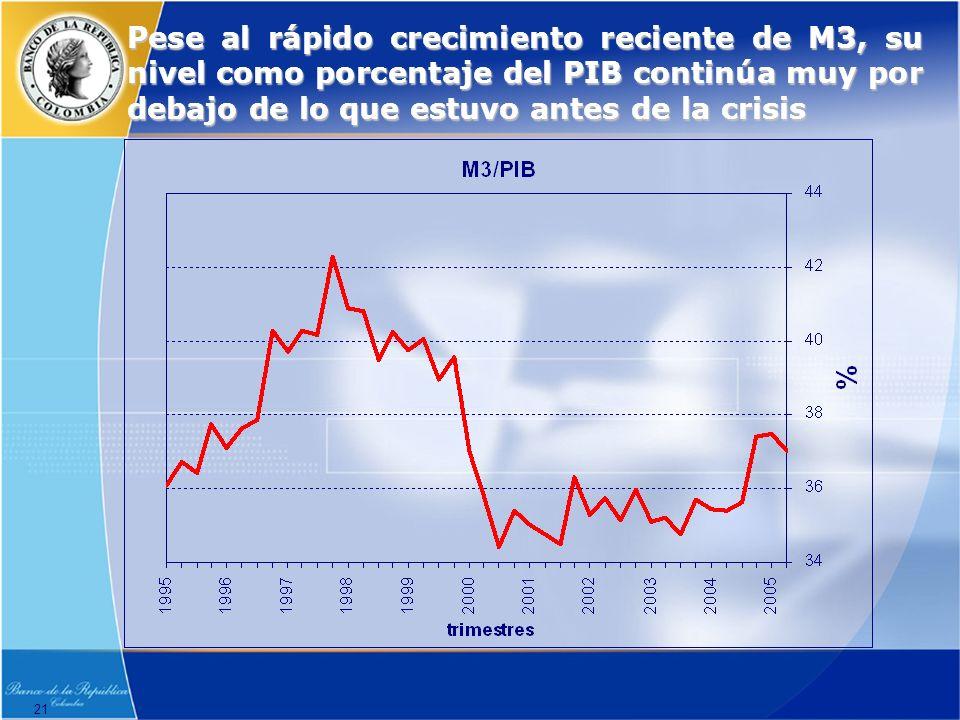 21 Pese al rápido crecimiento reciente de M3, su nivel como porcentaje del PIB continúa muy por debajo de lo que estuvo antes de la crisis