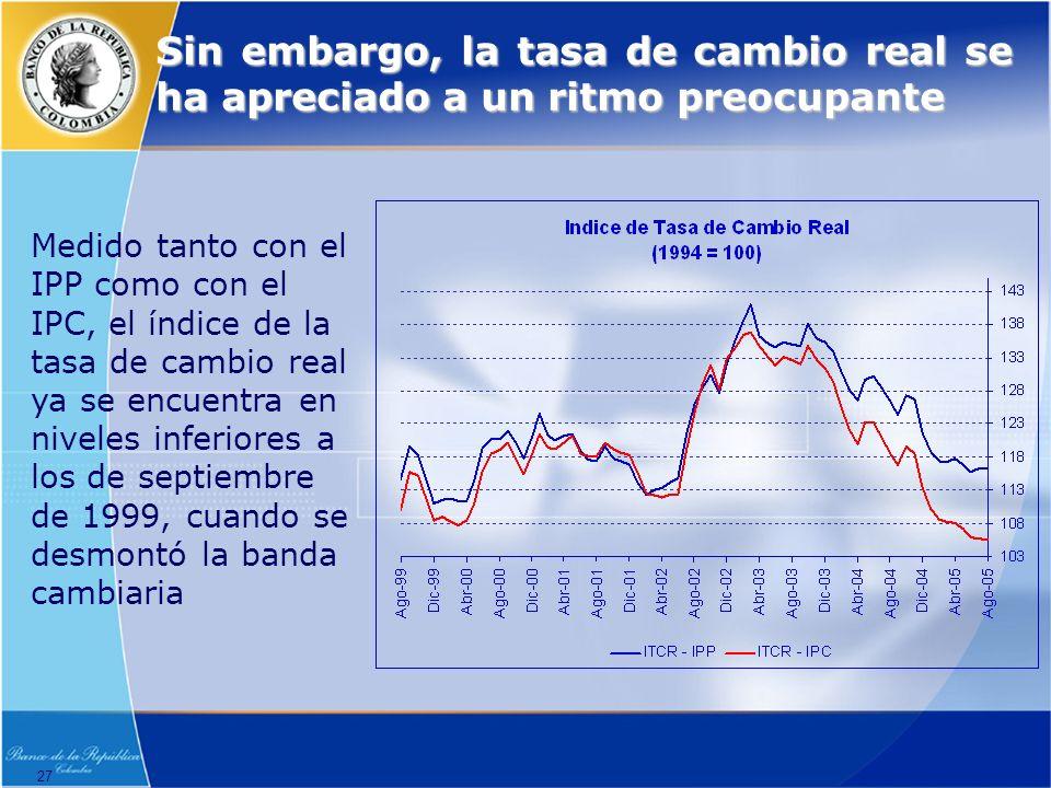 27 Sin embargo, la tasa de cambio real se ha apreciado a un ritmo preocupante Medido tanto con el IPP como con el IPC, el índice de la tasa de cambio real ya se encuentra en niveles inferiores a los de septiembre de 1999, cuando se desmontó la banda cambiaria