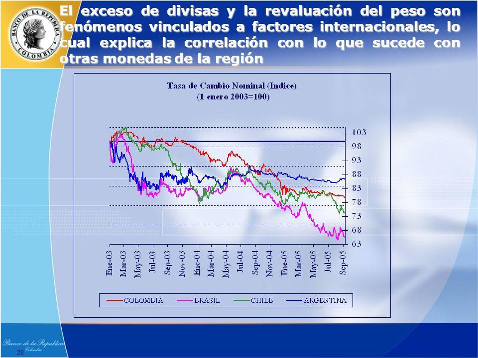 28 El exceso de divisas y la revaluación del peso son fenómenos vinculados a factores internacionales, lo cual explica la correlación con lo que sucede con otras monedas de la región