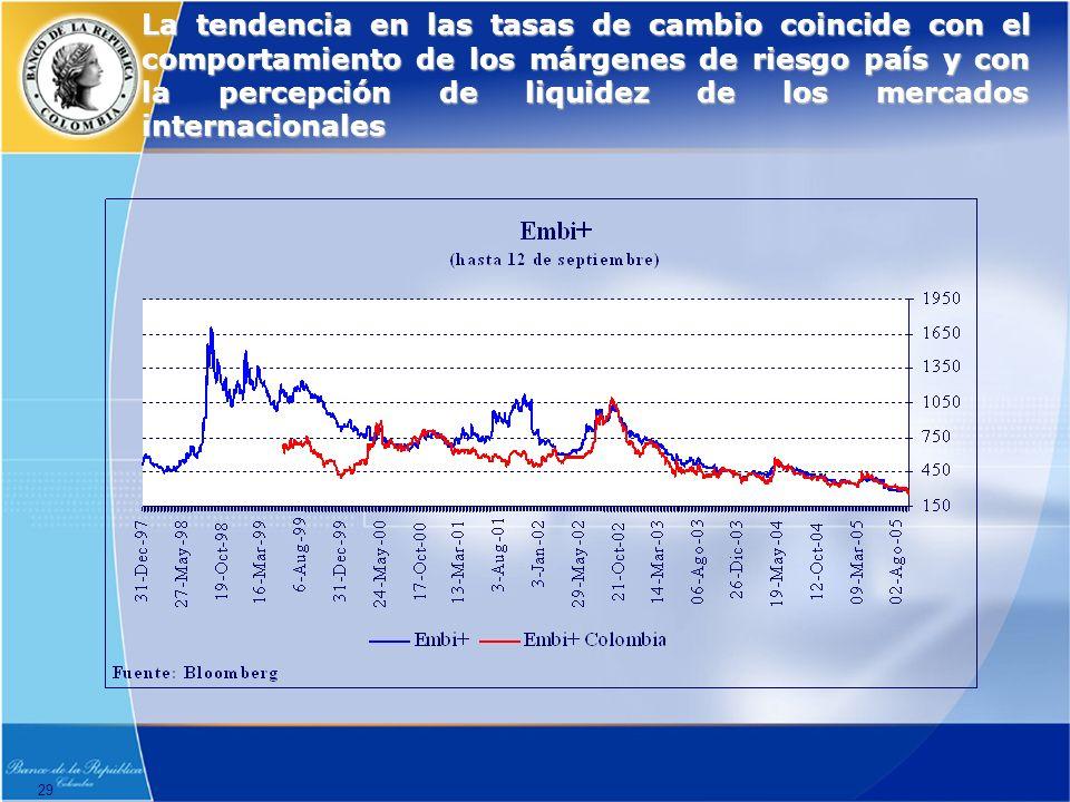 29 La tendencia en las tasas de cambio coincide con el comportamiento de los márgenes de riesgo país y con la percepción de liquidez de los mercados internacionales