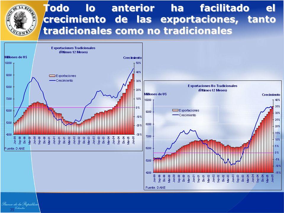 35 Todo lo anterior ha facilitado el crecimiento de las exportaciones, tanto tradicionales como no tradicionales