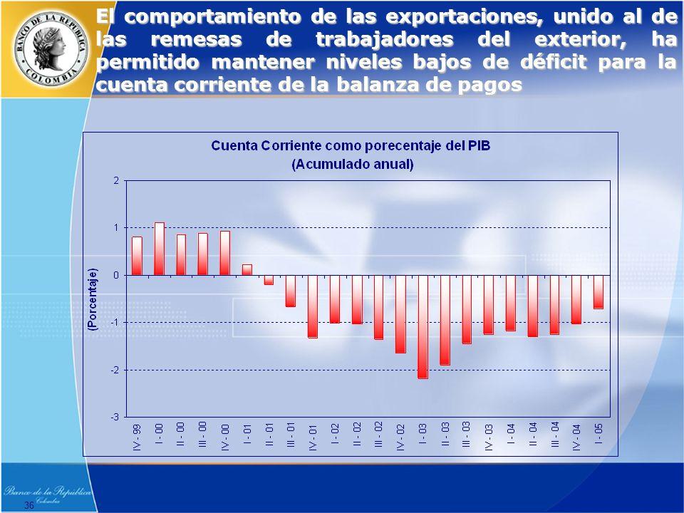 36 El comportamiento de las exportaciones, unido al de las remesas de trabajadores del exterior, ha permitido mantener niveles bajos de déficit para la cuenta corriente de la balanza de pagos