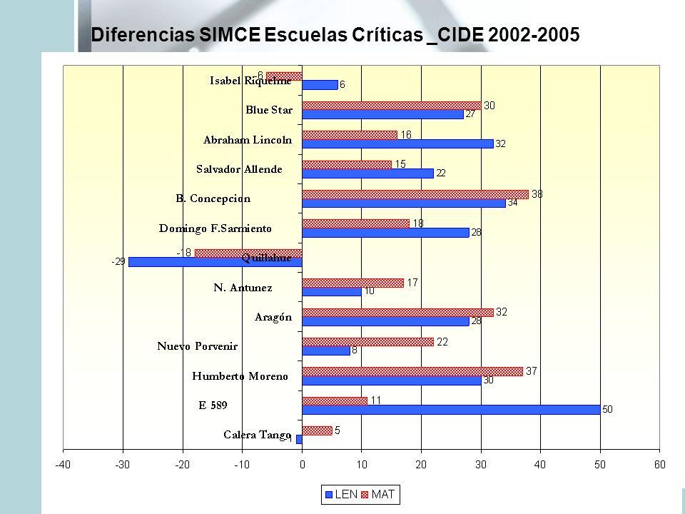 Diferencias SIMCE Escuelas Críticas _CIDE 2002-2005