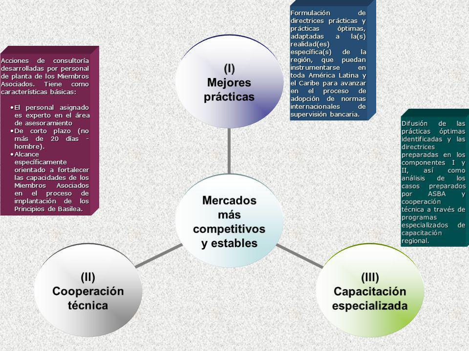 Difusión de las prácticas óptimas identificadas y las directrices preparadas en los componentes I y II, así como análisis de los casos preparados por ASBA y cooperación técnica a través de programas especializados de capacitación regional.