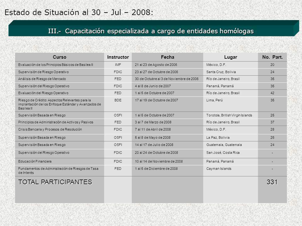 III.- Capacitación especializada a cargo de entidades homólogas Estado de Situación al 30 – Jul – 2008: CursoInstructorFechaLugarNo.