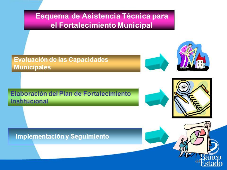 Esquema de Asistencia Técnica para el Fortalecimiento Municipal Evaluación de las Capacidades Municipales Elaboración del Plan de Fortalecimiento Inst