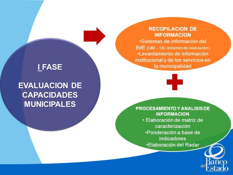 I FASE EVALUACION DE CAPACIDADES MUNICIPALES I FASE EVALUACION DE CAPACIDADES MUNICIPALES RECOPILACION DE INFORMACION Sistemas de información del BdE