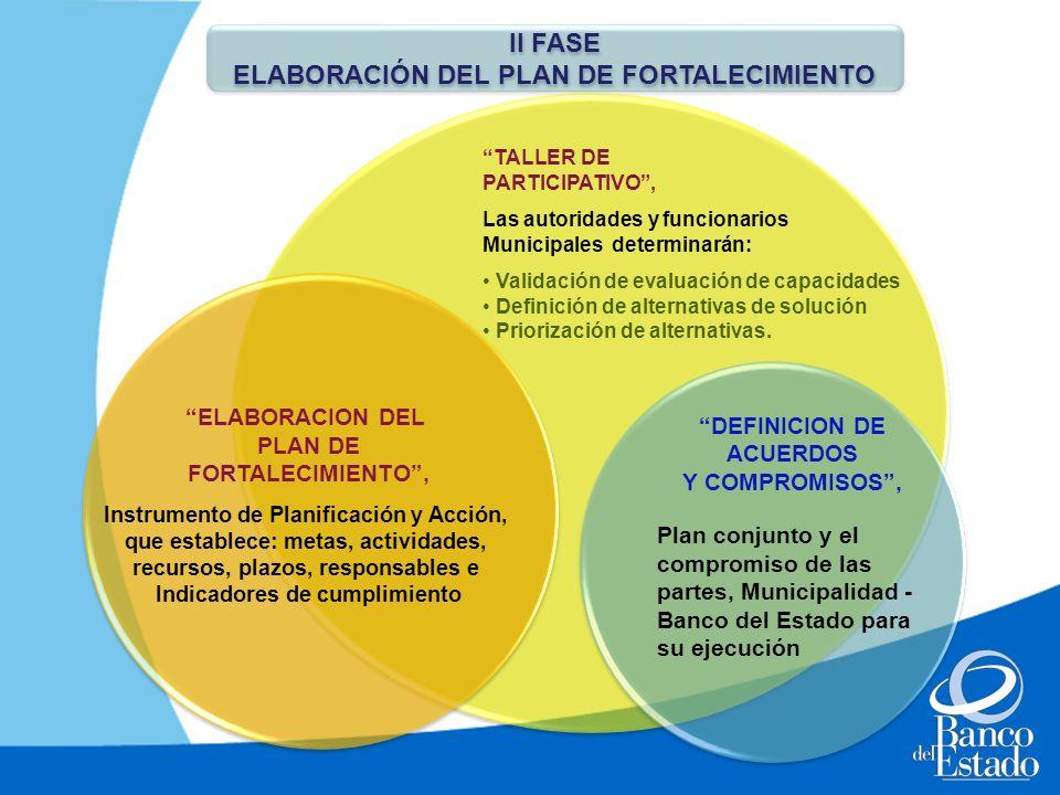 II FASE ELABORACIÓN DEL PLAN DE FORTALECIMIENTO II FASE ELABORACIÓN DEL PLAN DE FORTALECIMIENTO TALLER DE PARTICIPATIVO, Las autoridades y funcionario