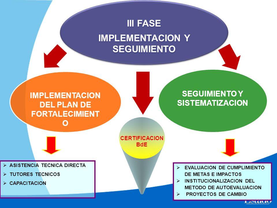 III FASE IMPLEMENTACION Y SEGUIMIENTO III FASE IMPLEMENTACION Y SEGUIMIENTO IMPLEMENTACION DEL PLAN DE FORTALECIMIENT O SEGUIMIENTO Y SISTEMATIZACION