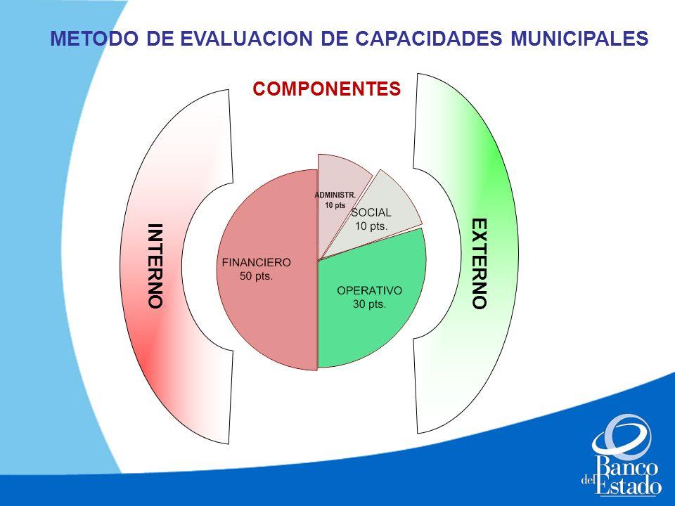 INTERNO EXTERNO METODO DE EVALUACION DE CAPACIDADES MUNICIPALES COMPONENTES