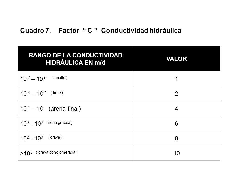 Cuadro 7. Factor C Conductividad hidráulica RANGO DE LA CONDUCTIVIDAD HIDRÁULICA EN m/d VALOR 10 -7 – 10 -5 ( arcilla ) 1 10 -4 – 10 -1 ( limo ) 2 10