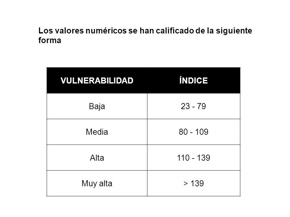 Los valores numéricos se han calificado de la siguiente forma VULNERABILIDADÍNDICE Baja23 - 79 Media80 - 109 Alta110 - 139 Muy alta> 139