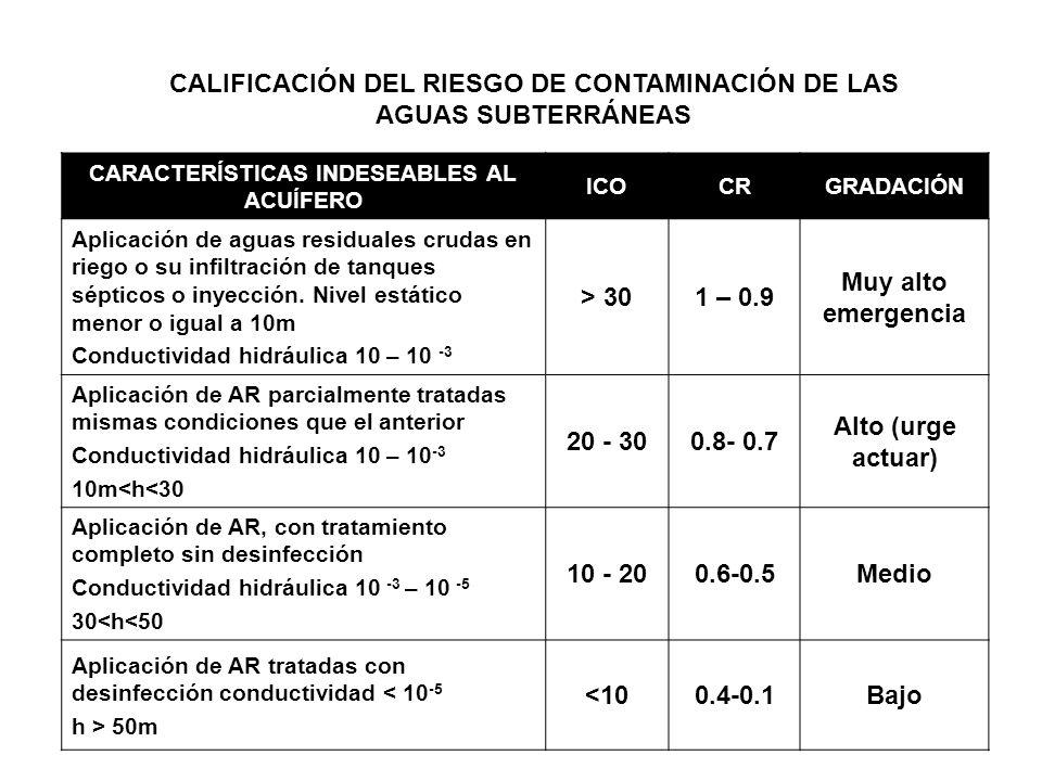 CALIFICACIÓN DEL RIESGO DE CONTAMINACIÓN DE LAS AGUAS SUBTERRÁNEAS CARACTERÍSTICAS INDESEABLES AL ACUÍFERO ICOCRGRADACIÓN Aplicación de aguas residual